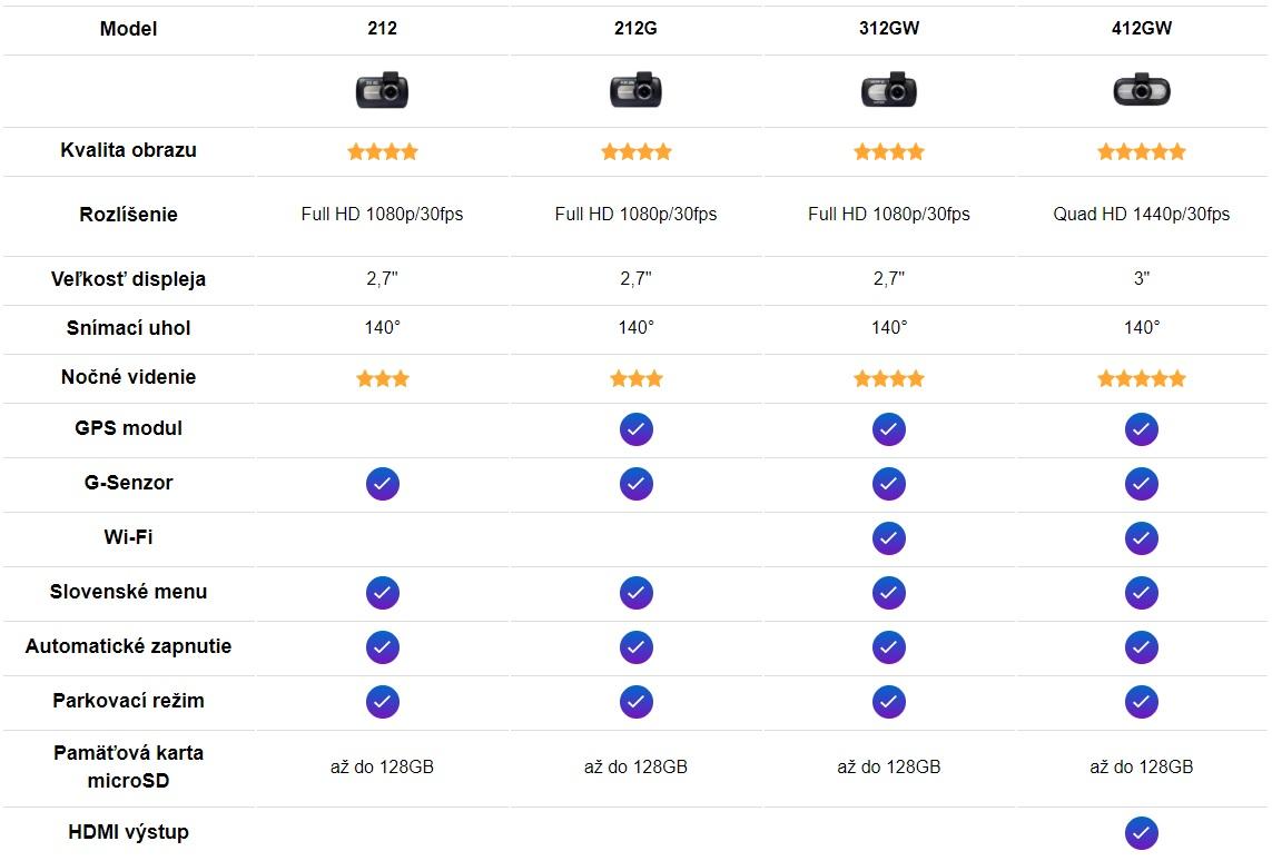 Porovnanie autokamier Nextbase
